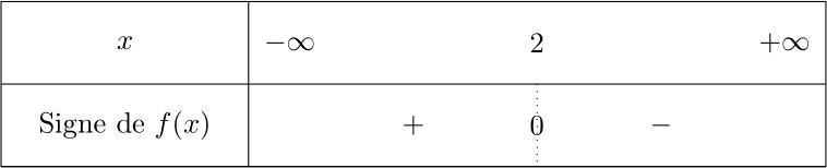 Tableaux De Signes Methodologie Seconde Tout Pour Les Maths